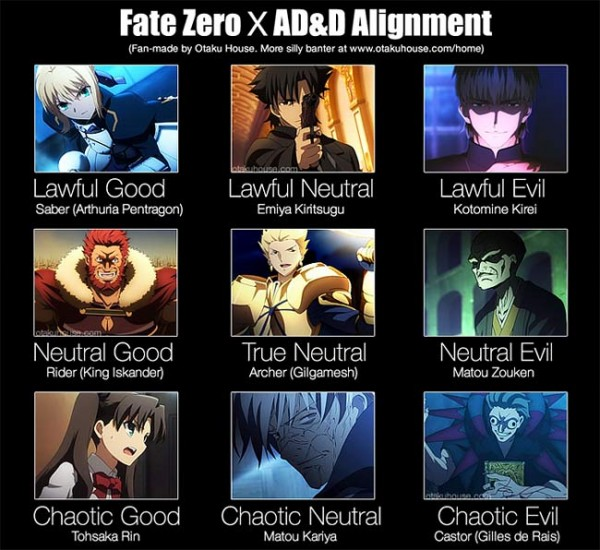 Fate Zero X Dungeons and Dragons Alignment