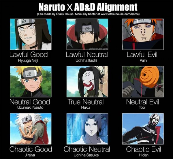 Naruto X Dungeons and Dragons Alignment